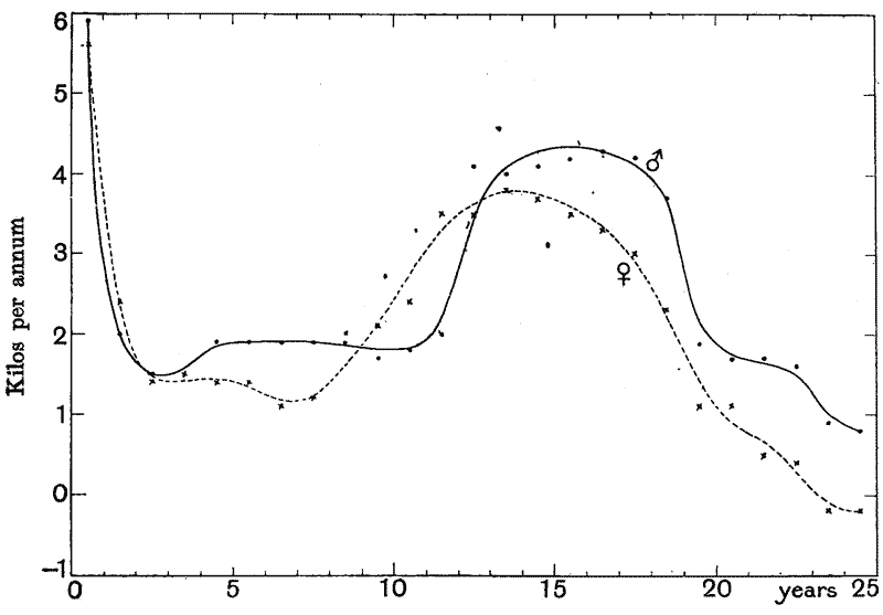 On growth and form by darcy wentworth thompson a project fig 5 mean annual increments of weight in man and woman from quetelets data fandeluxe Choice Image