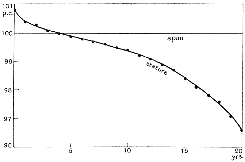 Ratio of stature in Man, to span of outstretched arms. (From Quetelet's  data.)