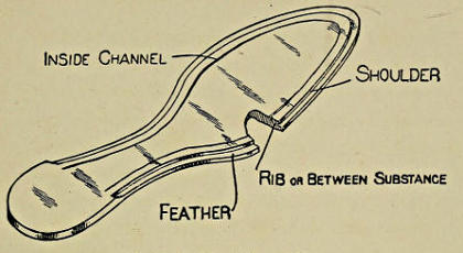The project gutenberg ebook of a manual of shoemaking and leather insole for hand sewed shoe fandeluxe Choice Image