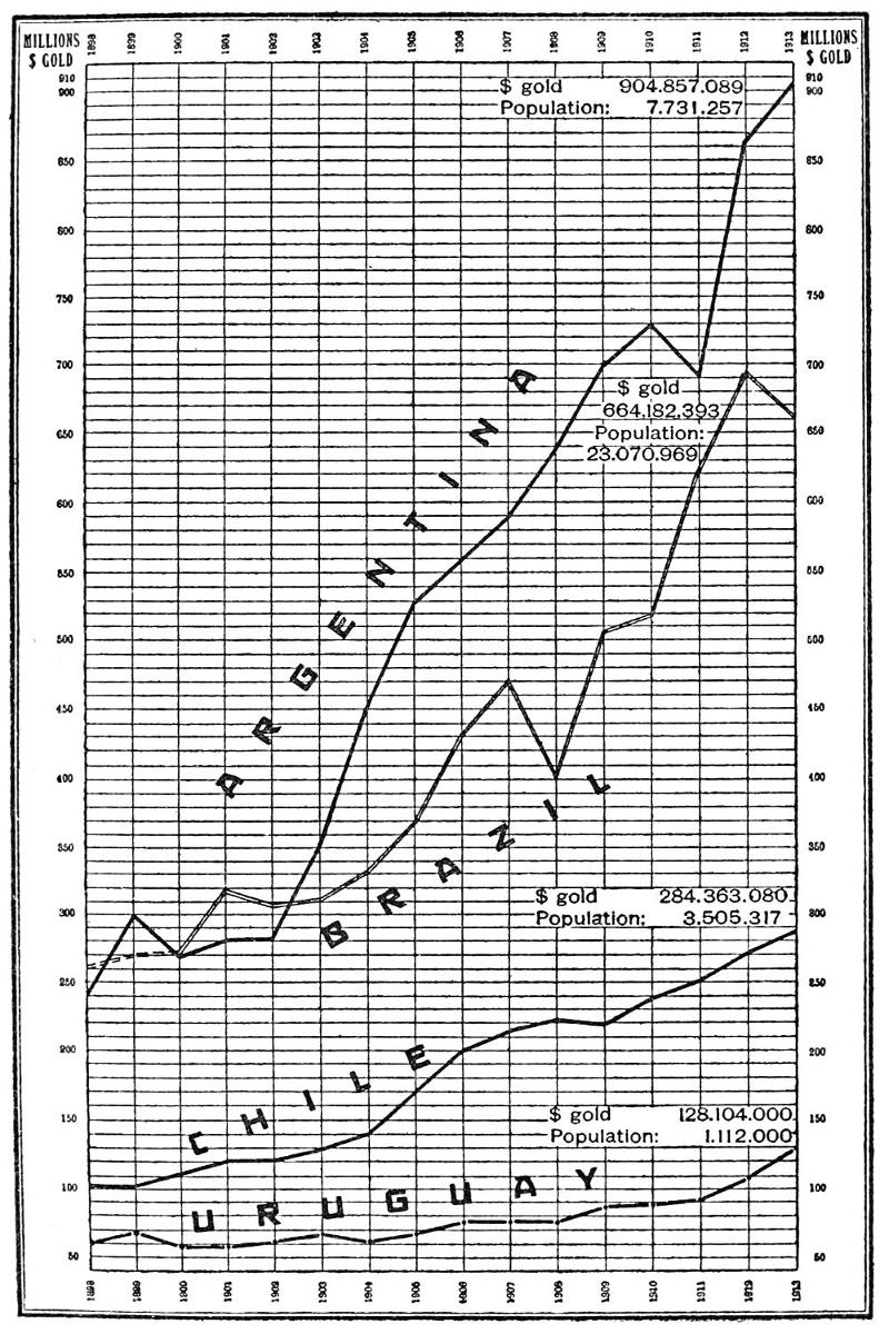 The Project Gutenberg Ebook Of Argentina And Uruguay By Gordon Ross Rose Diagram1 International Trade Brazil Chile