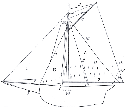 the project gutenberg ebook of sailing by e f knight C Scow image unavailable