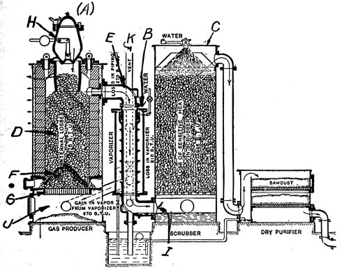 The Project Gutenberg eBook of Practical Hand Book of Gas