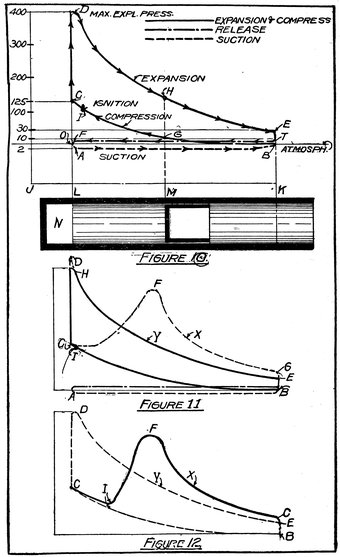 The Project Gutenberg Ebook Of Practical Hand Book Of Gas Oil And