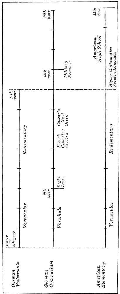 The project gutenberg ebook of introduction to the scientific study fig 3 diagram showing the organization of german schools and american schools the subdivisions of the lines indicate a year in each case fandeluxe Choice Image