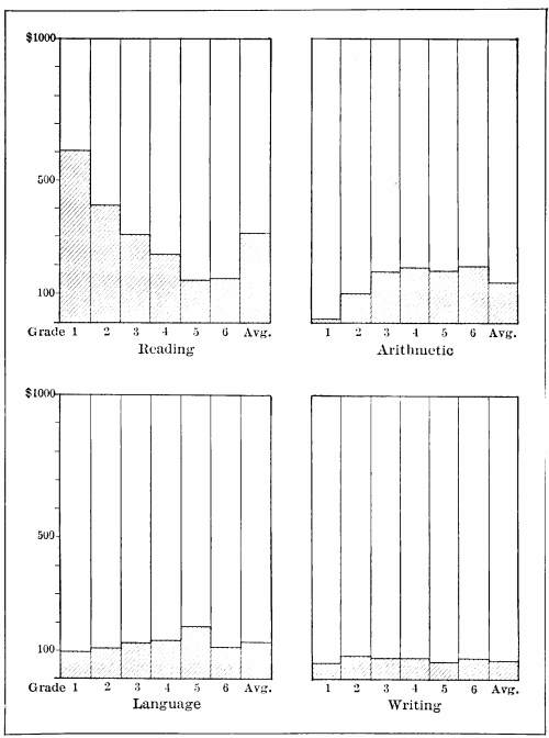 The project gutenberg ebook of introduction to the scientific study fig 5 distribution in the various grades of each thousand dollars expended for instruction the relative expenditure in six grades of the schools of fandeluxe Choice Image