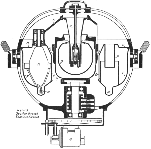The Project Gutenberg Ebook Of The Gyroscopic Compass By T W