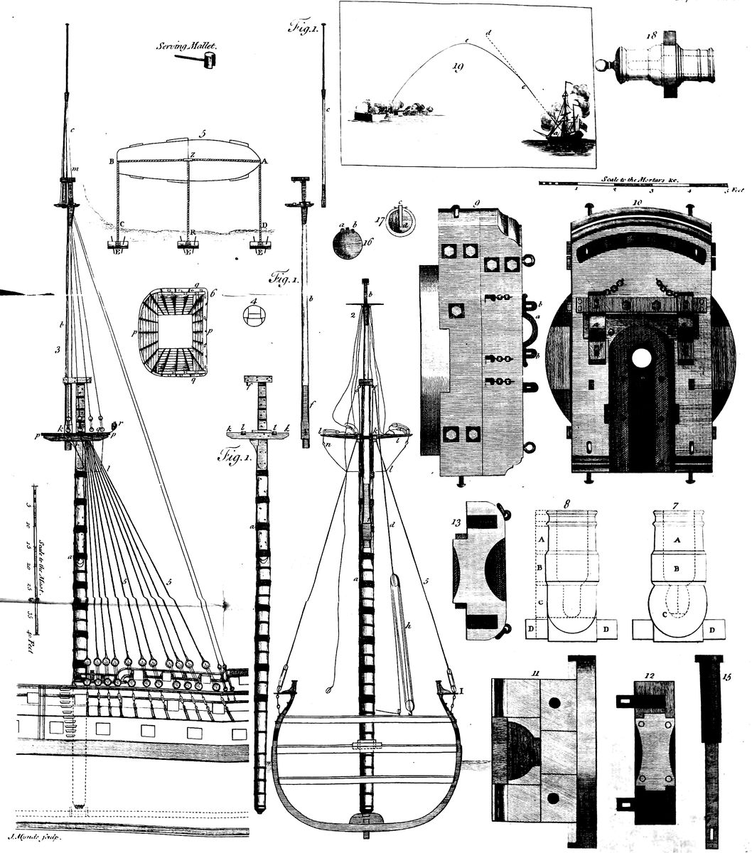 Diagrams Besides Hydraulic Press Wiring Diagram Moreover Whirlpool The Project Gutenberg Ebook Of An Universal Dictionary Marine By William Falconer