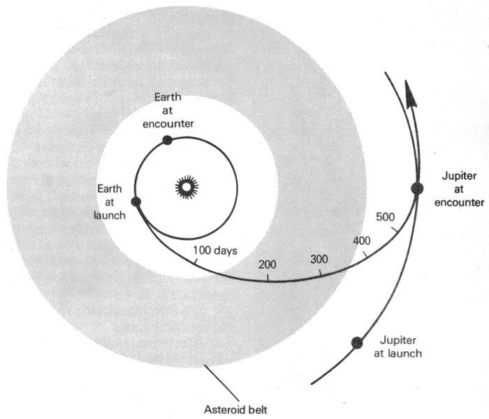 Voyage To Jupiter, by David Morrison and Jane Samz: a ... on