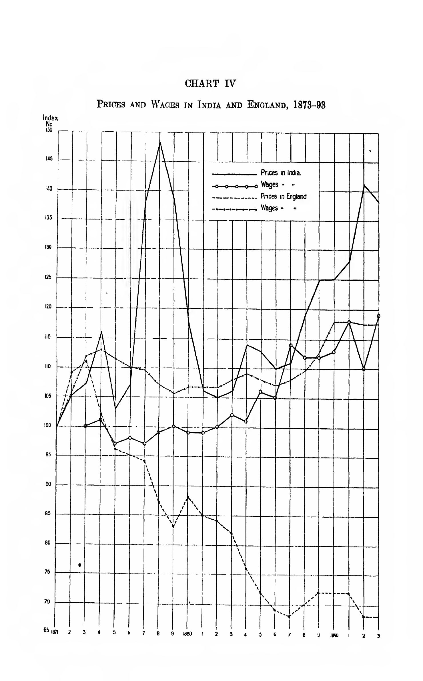 CHART IV: Prices and Wages in India and England, 1873–93