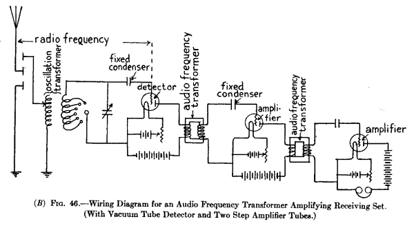 The project gutenberg ebook of the radio amateurs hand book by a 46 wiring diagram for an audio frequency transformer amplifying asfbconference2016 Choice Image