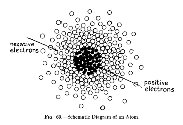 The project gutenberg ebook of the radio amateurs hand book by a schematic diagram of an atom ccuart Image collections
