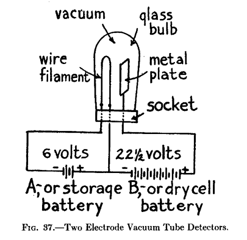 The Project Gutenberg Ebook Of Radio Amateur's Hand Book By A. 37two Electrode Vacuum Tube Detectors. Wiring. 37 Hp Wisconsin Wiring Diagrams At Scoala.co